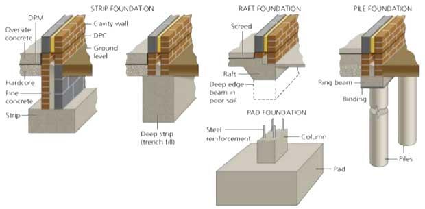 Tipuri de fundaţii